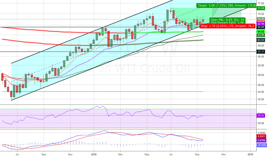 USOIL: Oil Prices Want Higher