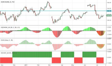 EUBUND: Euro Bund: enough declines