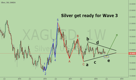 XAGUSD: Big Picture of Silver. Get Ready for Bullish Wave 3