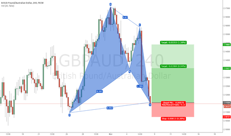 GBPAUD: GBPAUD : POTENTIAL BAT #LONG