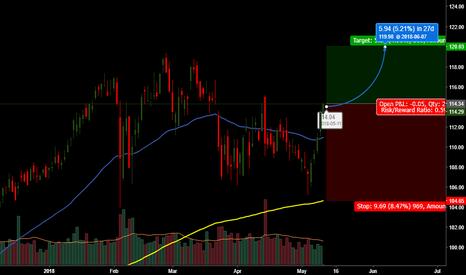 JPM: JP Morgan new high is near you