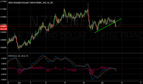 NZDCHF: NZDCHF Update on the Sell opportunity