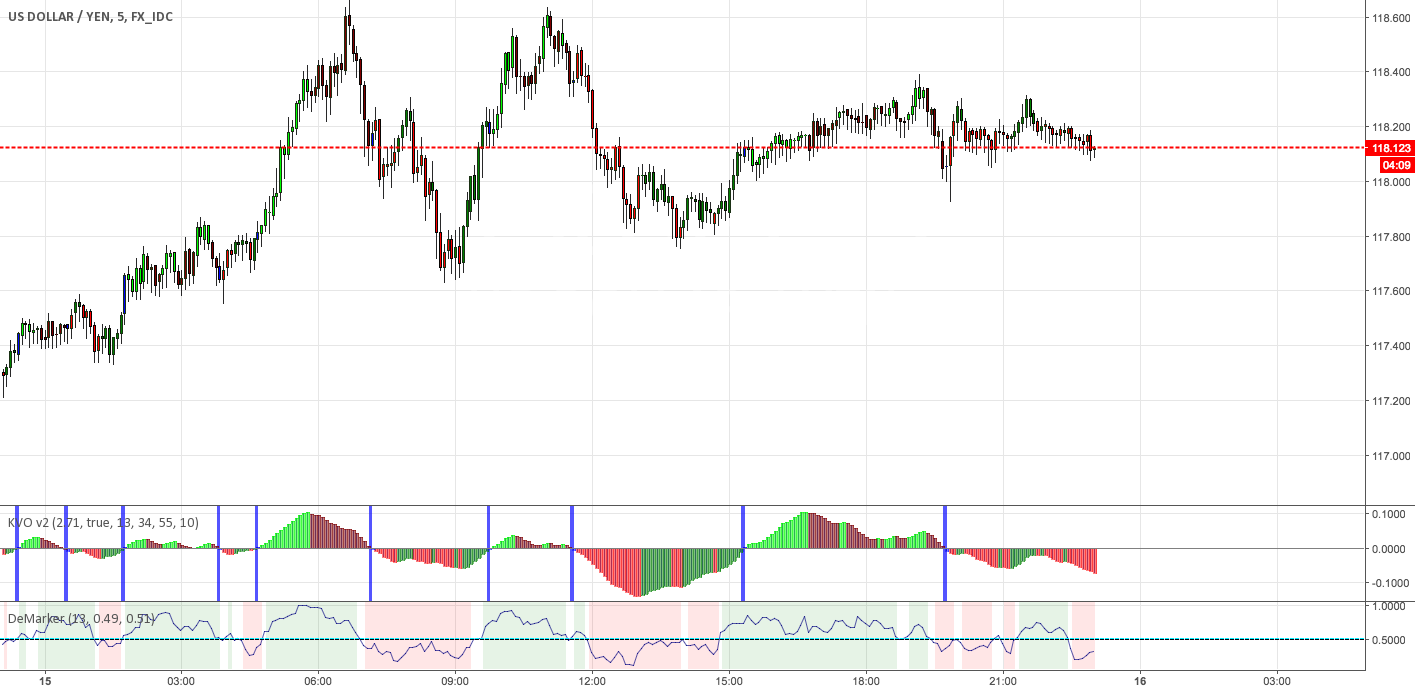 Klinger volume oszillator motivewave stock futures