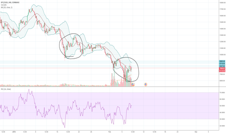 BTCUSD: BTC: I never make money by predictions
