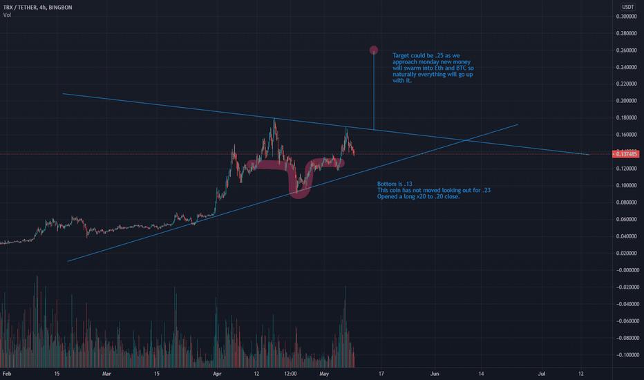 tradingview btc analizė