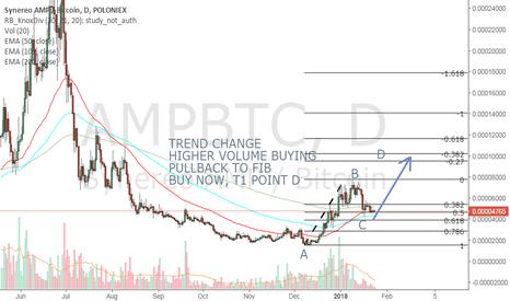 AMPBTC: AMPBTC LONG