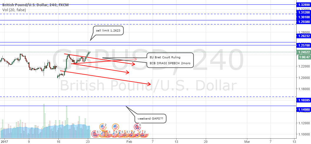 Be cautious this week GAPS could occur CABLE PAIRS