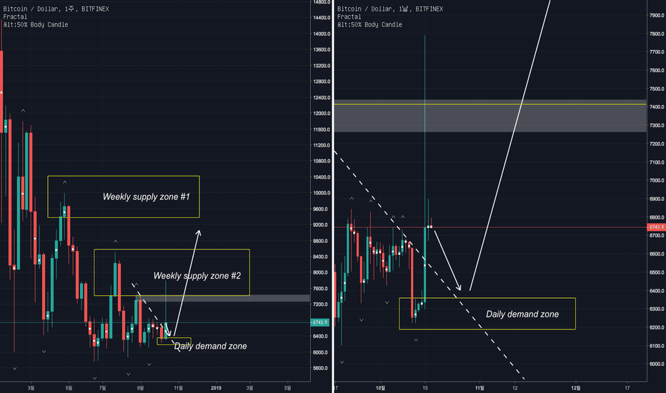 BTCUSD: 비트코인 (BTC/USD) Supply & Demand 전략 분석