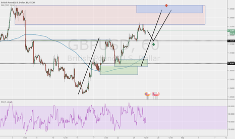 GBPUSD: two nice opportunities presenting here :)
