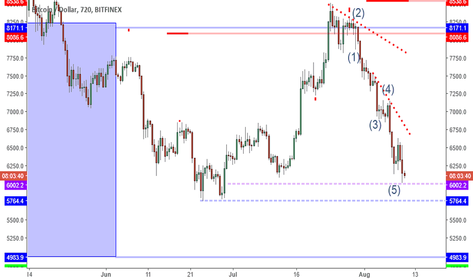 BTCUSD: BTCUSD: How Low Can It Go?