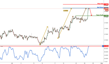 NZDUSD: NZDUSD right on resistance, sell for a corrective drop