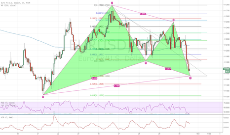 EURUSD: Gartley on the EURUSD