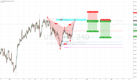 USDCHF: Could chance here