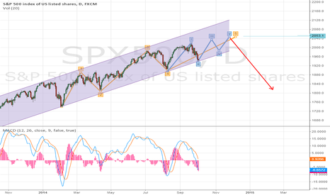 SPX500: SP500 up to 2050 and then turns down