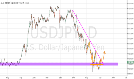 USDJPY: UJ - Long opportunity