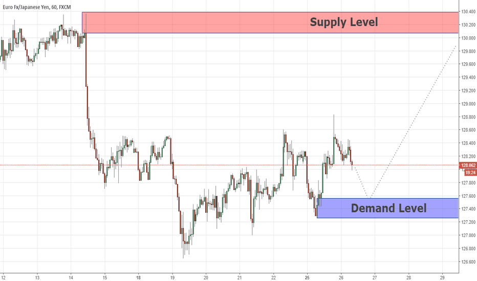 EURJPY: Swing Analysis EURJPY 26/06/18