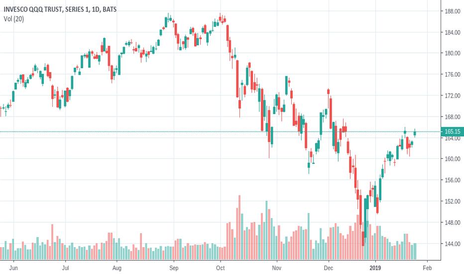 QQQ: NASDAQ Anticipating Retracement Towards Support