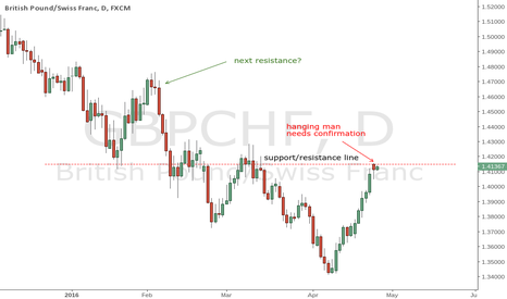 GBPCHF: is the snb weakening their currency?