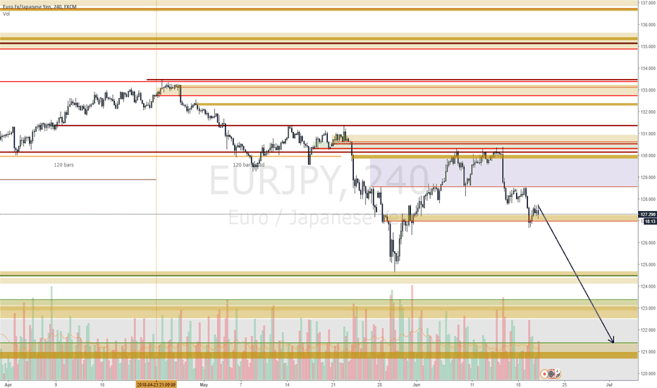 EURJPY: EURJPY continuation down