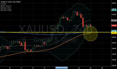 XAUUSD: Nice time to buy gold