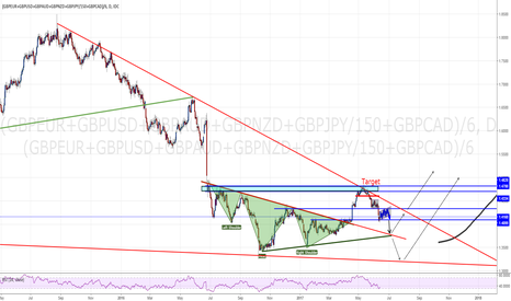 (GBPEUR+GBPUSD+GBPAUD+GBPNZD+GBPJPY/150+GBPCAD)/6: GBP expecting a corrective bounce before further downside