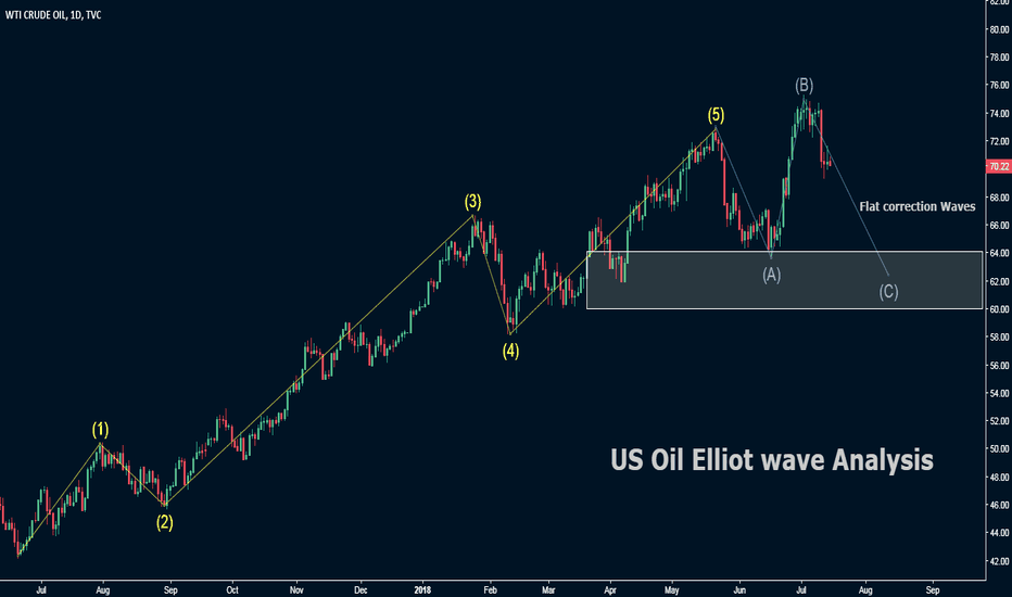 USOIL: US Oil Analysis