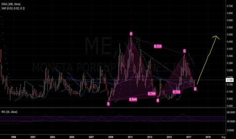 ME: Top precious metals investment of last 20 yrs: Moneta Porcupine