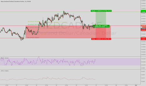 NZDCAD: going long on a trend continuation trade