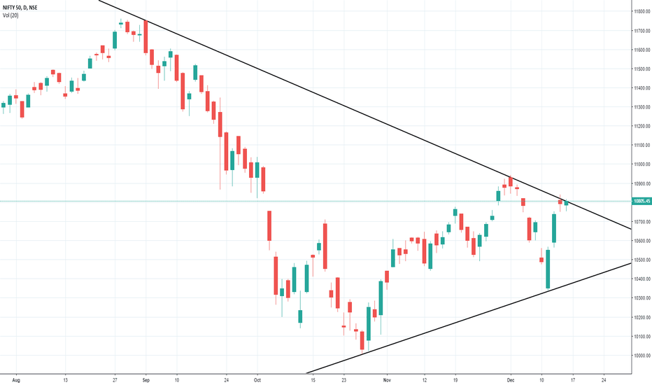NIFTY: Nifty50 has just tested resistance at trend line.