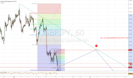 GBPJPY: side way down but position near support