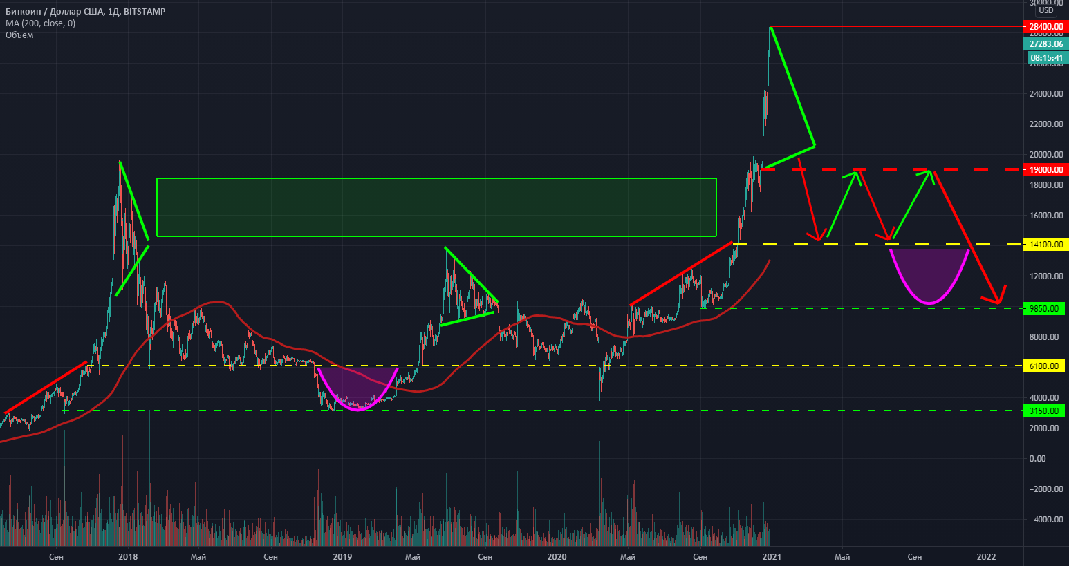 bitcoin de piață pătrat