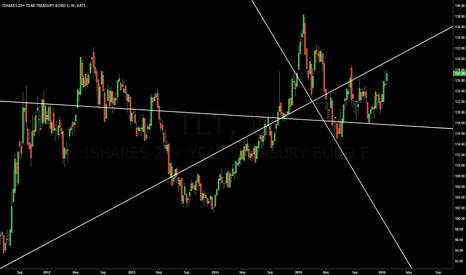 TLT: Bonds