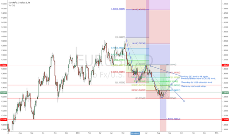 EURUSD: Myt toughts about EURUSD