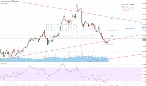 EURGBP: EURGBP Buy Signal