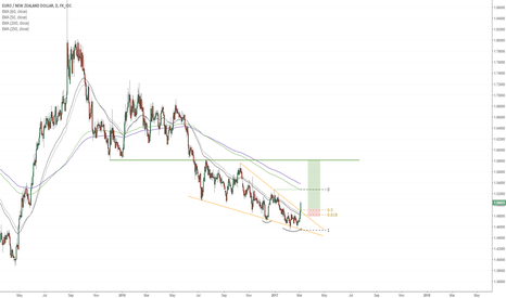 EURNZD: EURNZD breaking out of bullish descending wedge