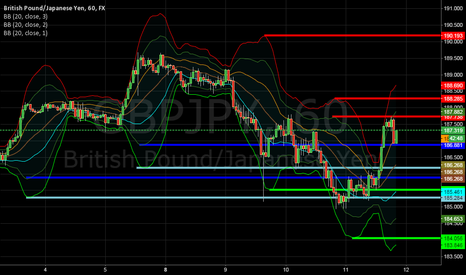 GBPJPY: BBAND SYSTEM - PREDICTIONS