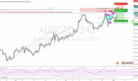 AUDCAD: Potential shorting opportunity
