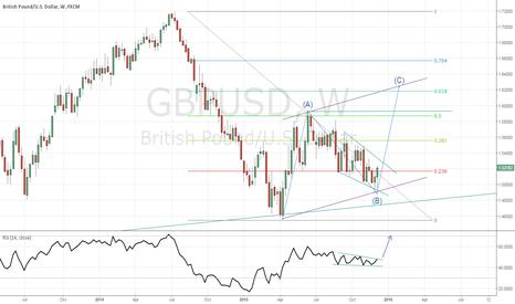 GBPUSD: gbpusd mid term setup
