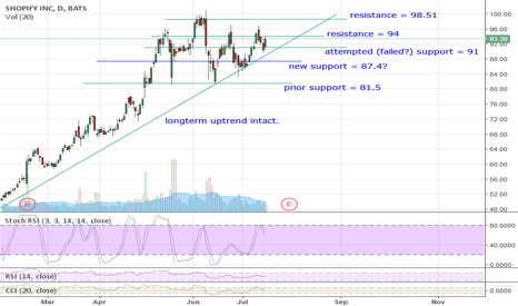 SHOP: SHOP setting up to break 94 resistance? 1 White Soldier on daily
