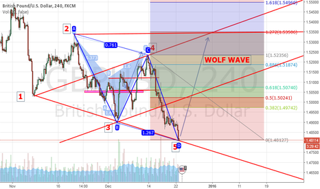 GBPUSD: ABCD feat WOLFWAVE