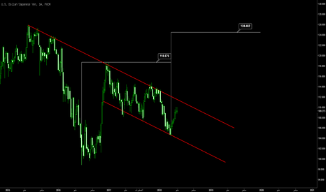 USDJPY: الدولار ين يستعد لحركته القوية  صعودا هل أنت مستعد ؟