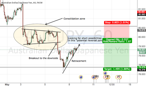 AUDJPY: TREND CONTINUATION TRADE AUDJPY (SHORT)