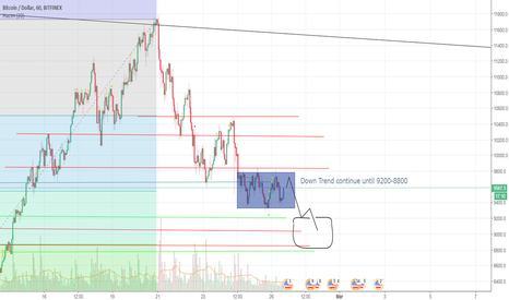 BTCUSD: BTCUSD downtrend  continue until 0.5 fib ( 9200-8800 )