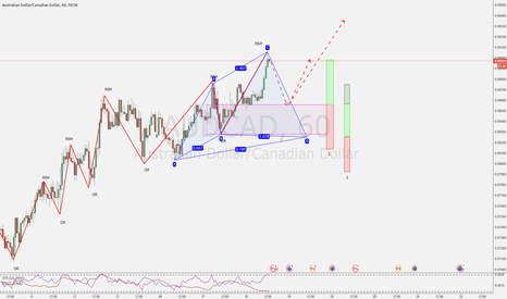 AUDCAD: IF... THEN...