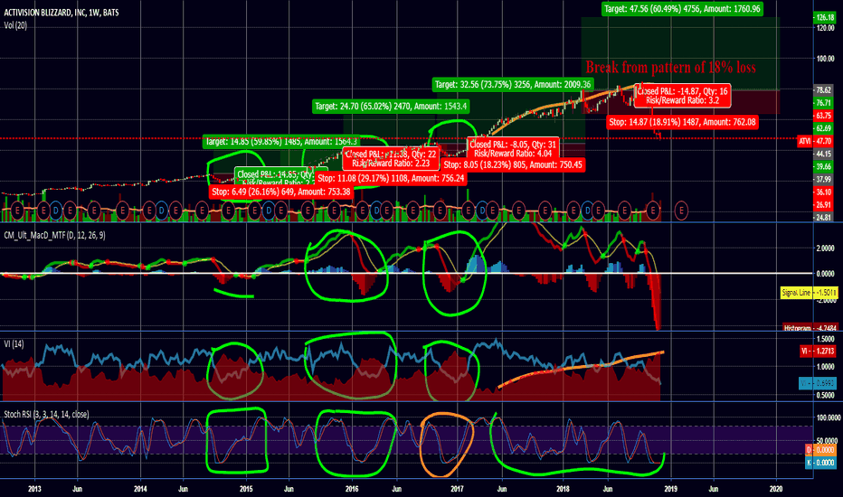 Atvi Stock Price And Chart Tradingview