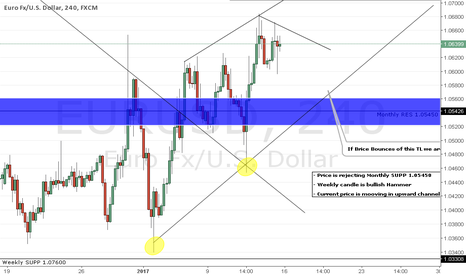 EURUSD: EUR Getting strong on USD weakness