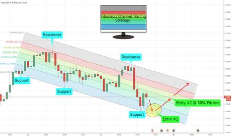 EURUSD: Fibonacci Channel Strategy Trade Idea- EURUSD