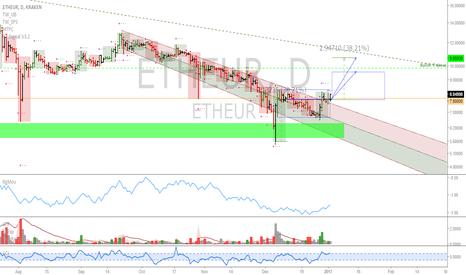 ETHEUR: ETHEUR: Fiat chart looks strong