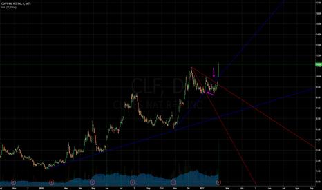 CLF: CLF solo líneas 2