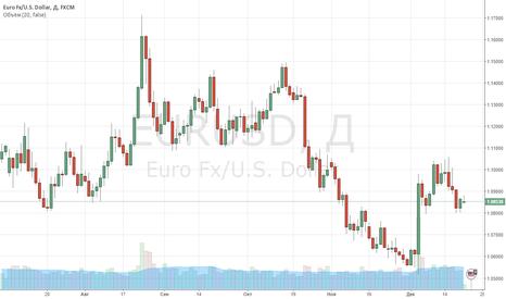 EURUSD: Европейская валюта устояла перед натиском медведей в пятницу.